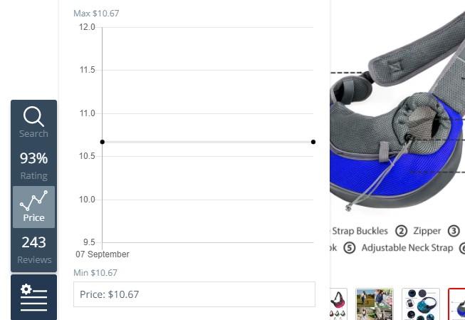 evolucion de precios del producto