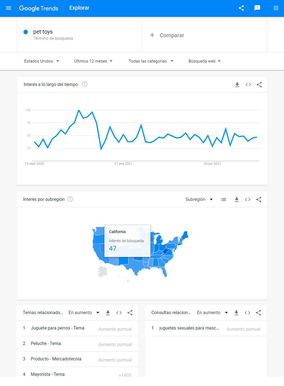 Trends en articulos para mascotas